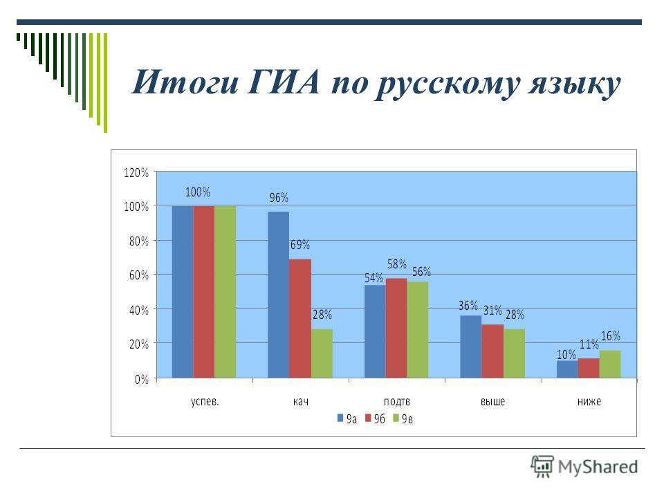 Итоги ГИА по русскому языку
