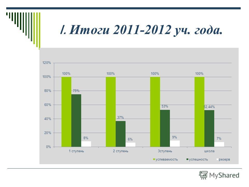 I. Итоги 2011-2012 уч. года.