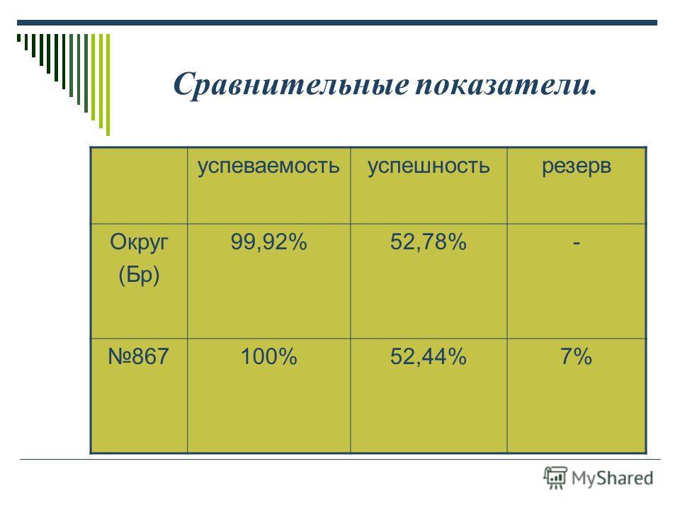 Сравнительные показатели. успеваемостьуспешностьрезерв Округ (Бр) 99,92%52,78%- 867100%52,44%7%