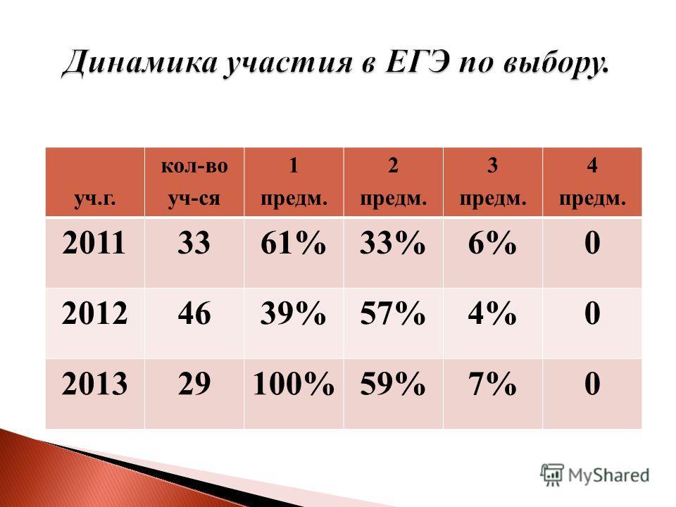 уч.г. кол-во уч-ся 1 предм. 2 предм. 3 предм. 4 предм. 20113361%33%6%0 20124639%57%4%0 201329100%59%7%0