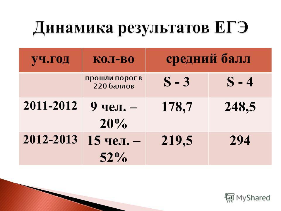 уч.годкол-восредний балл прошли порог в 220 баллов S - 3S - 4 2011-2012 9 чел. – 20% 178,7248,5 2012-2013 15 чел. – 52% 219,5294