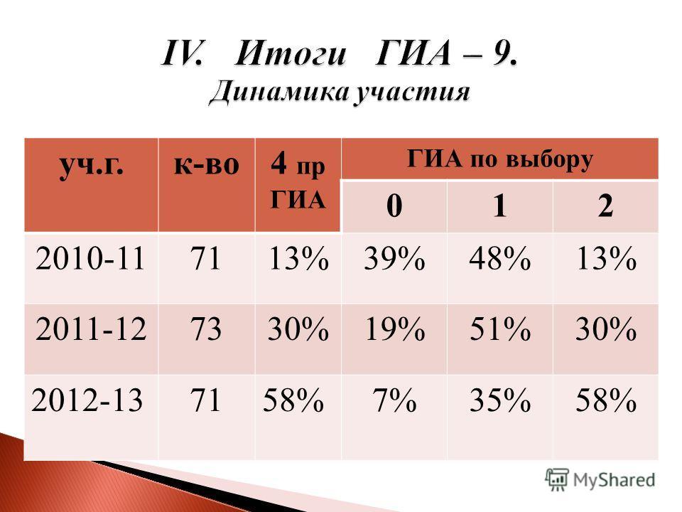 уч.г.к-во4 пр ГИА ГИА по выбору 012 2010-117113%39%48%13% 2011-127330%19%51%30% 2012-137158%7%35%58%