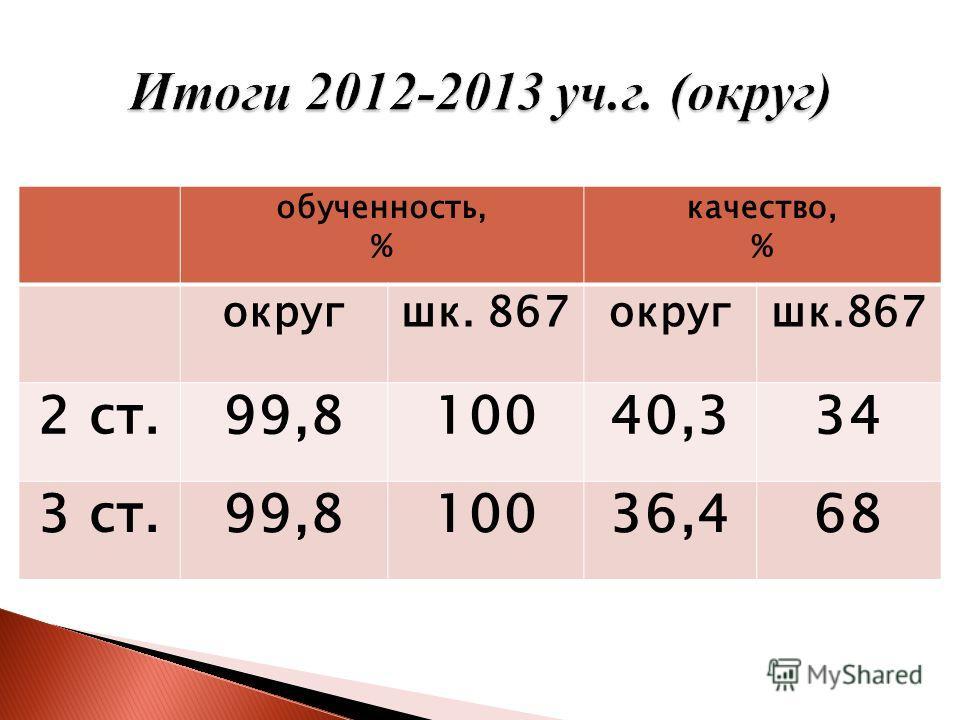 обученность, % качество, % округшк. 867округшк.867 2 ст.99,810040,334 3 ст.99,810036,468