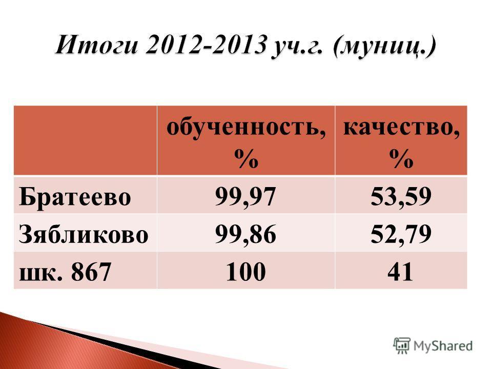 обученность, % качество, % Братеево99,9753,59 Зябликово99,8652,79 шк. 86710041