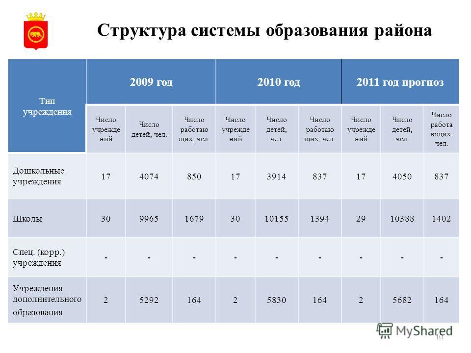 10 Структура системы образования района Тип учреждения 2009 год2010 год2011 год прогноз Число учрежде ний Число детей, чел. Число работаю щих, чел. Число учрежде ний Число детей, чел. Число работаю щих, чел. Число учрежде ний Число детей, чел. Число