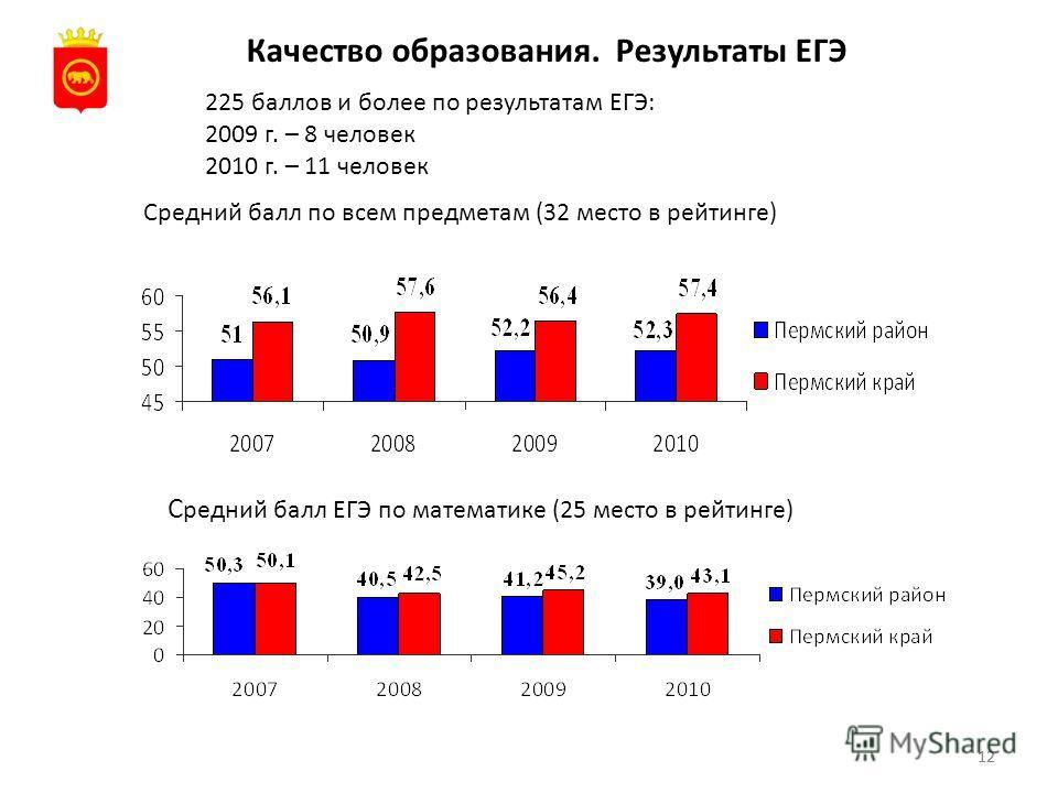 12 Качество образования. Результаты ЕГЭ 225 баллов и более по результатам ЕГЭ: 2009 г. – 8 человек 2010 г. – 11 человек С редний балл ЕГЭ по математике (25 место в рейтинге) Средний балл по всем предметам (32 место в рейтинге)