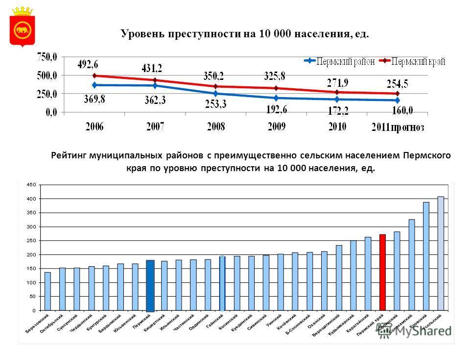Уровень преступности на 10 000 населения, ед. 25 Рейтинг муниципальных районов с преимущественно сельским населением Пермского края по уровню преступности на 10 000 населения, ед.
