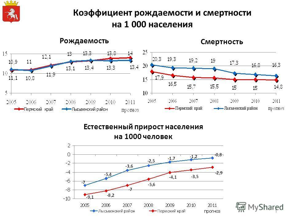 Коэффициент рождаемости и смертности на 1 000 населения Рождаемость Смертность Естественный прирост населения на 1000 человек 1