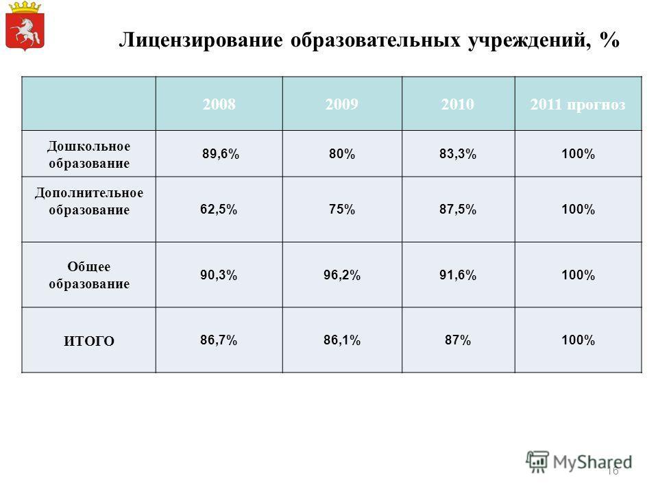 Лицензирование образовательных учреждений, % 2008200920102011 прогноз Дошкольное образование 89,6%80%83,3%100% Дополнительное образование 62,5%75%87,5%100% Общее образование 90,3%96,2%91,6%100% ИТОГО 86,7%86,1%87%100% 16
