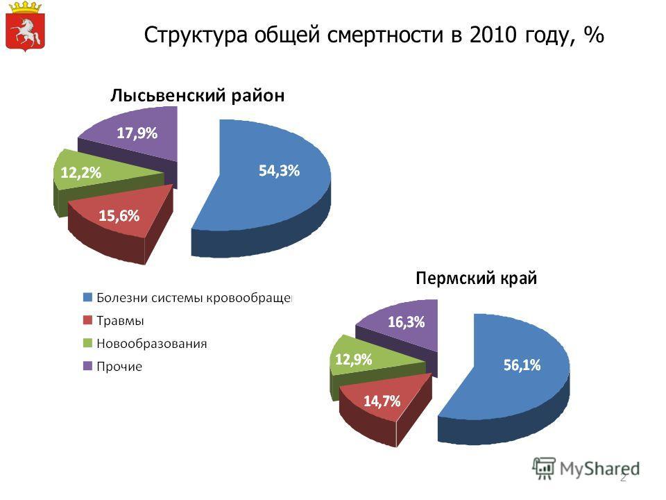Структура общей смертности в 2010 году, % 2