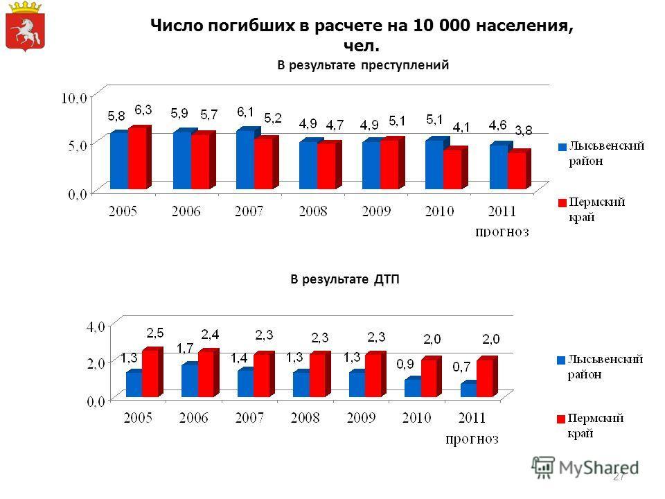 В результате ДТП В результате преступлений Число погибших в расчете на 10 000 населения, чел. 27