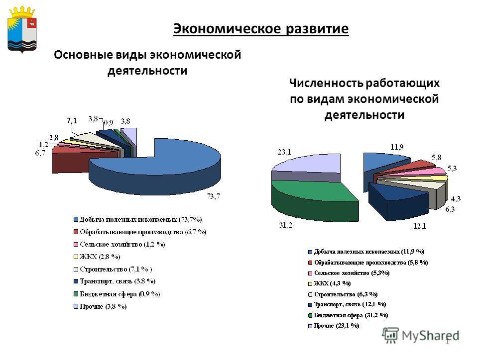 11 Экономическое развитие Основные виды экономической деятельности Численность работающих по видам экономической деятельности