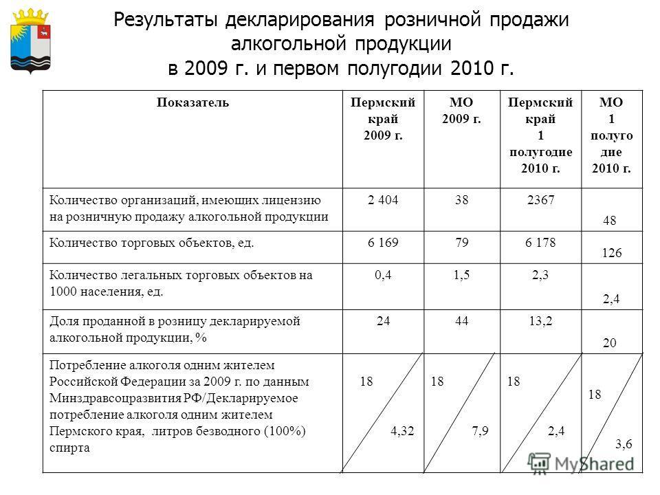 Результаты декларирования розничной продажи алкогольной продукции в 2009 г. и первом полугодии 2010 г. ПоказательПермский край 2009 г. МО 2009 г. Пермский край 1 полугодие 2010 г. МО 1 полуго дие 2010 г. Количество организаций, имеющих лицензию на ро