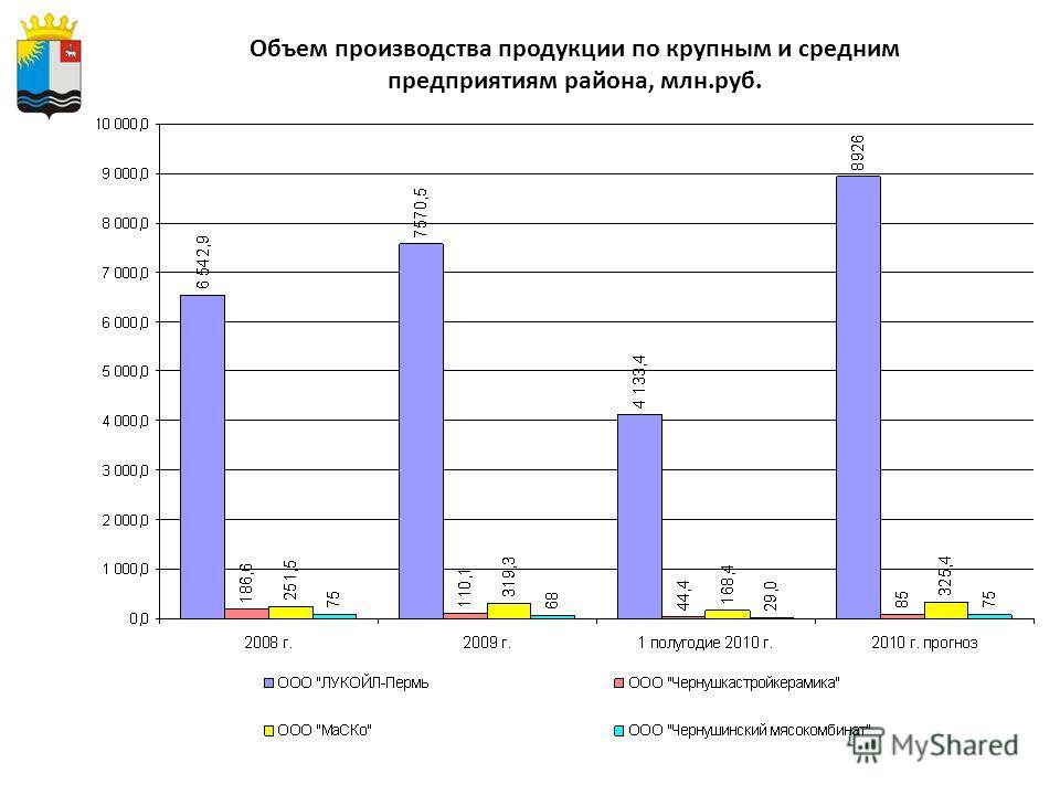 Объем производства продукции по крупным и средним предприятиям района, млн.руб.