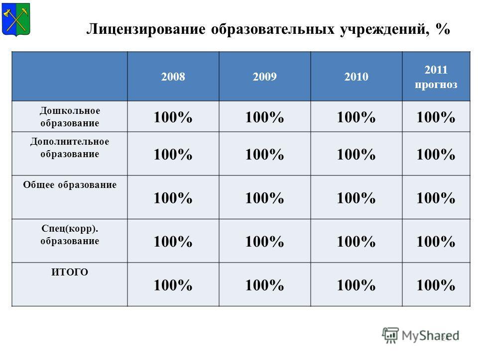 24 Лицензирование образовательных учреждений, % 200820092010 2011 прогноз Дошкольное образование 100% Дополнительное образование 100% Общее образование 100% Спец(корр). образование 100% ИТОГО 100%