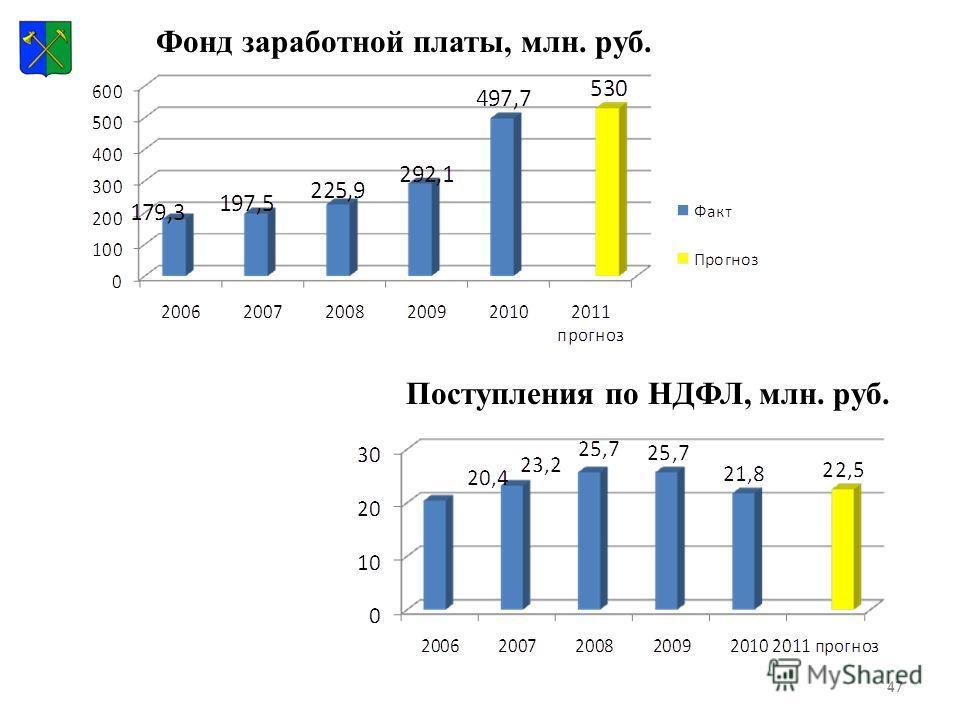 47 Поступления по НДФЛ, млн. руб. Фонд заработной платы, млн. руб.