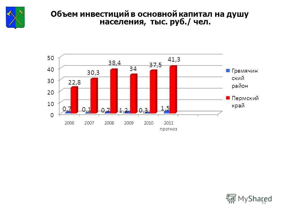 51 Объем инвестиций в основной капитал на душу населения, тыс. руб./ чел.