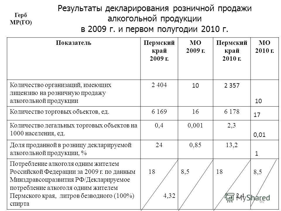 60 Результаты декларирования розничной продажи алкогольной продукции в 2009 г. и первом полугодии 2010 г. Герб МР(ГО) ПоказательПермский край 2009 г. МО 2009 г. Пермский край 2010 г. МО 2010 г. Количество организаций, имеющих лицензию на розничную пр