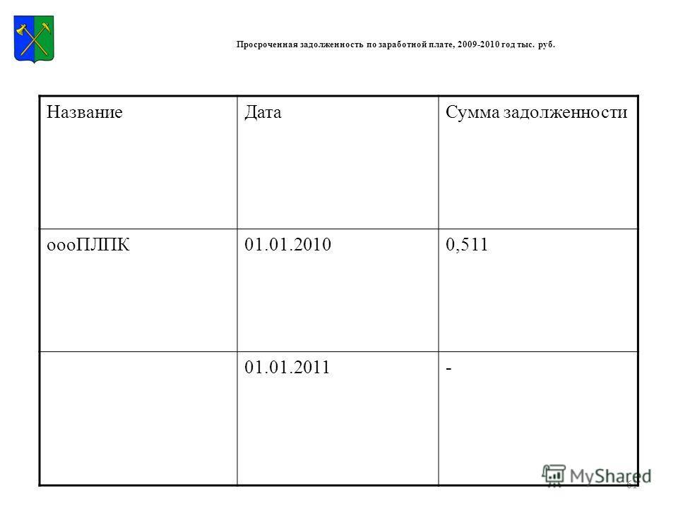 61 Просроченная задолженность по заработной плате, 2009-2010 год тыс. руб. НазваниеДатаСумма задолженности оооПЛПК01.01.20100,511 01.01.2011-