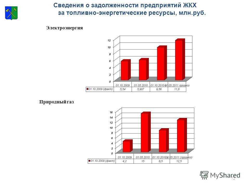 72 Сведения о задолженности предприятий ЖКХ за топливно-энергетические ресурсы, млн.руб. Электроэнергия Природный газ