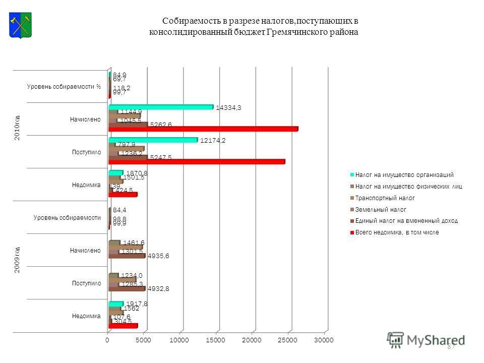 87 Собираемость в разрезе налогов,поступающих в консолидированный бюджет Гремячинского района