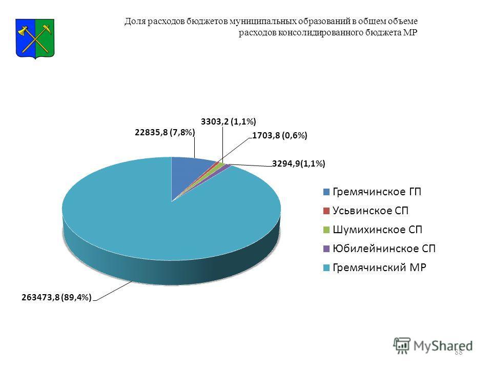 88 Доля расходов бюджетов муниципальных образований в общем объеме расходов консолидированного бюджета МР