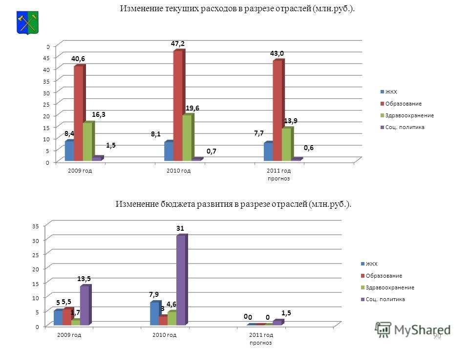 90 Изменение текущих расходов в разрезе отраслей (млн.руб.). Изменение бюджета развития в разрезе отраслей (млн.руб.).