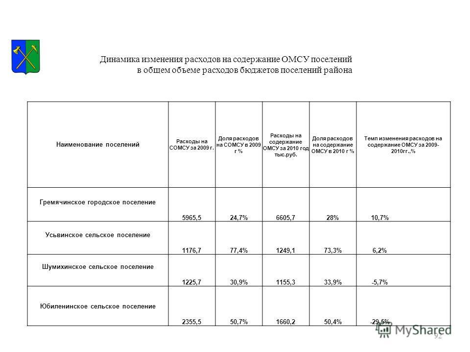 92 Наименование поселений Расходы на СОМСУ за 2009 г. Доля расходов на СОМСУ в 2009 г % Расходы на содержание ОМСУ за 2010 год тыс.руб. Доля расходов на содержание ОМСУ в 2010 г % Темп изменения расходов на содержание ОМСУ за 2009- 2010гг.,% Гремячин