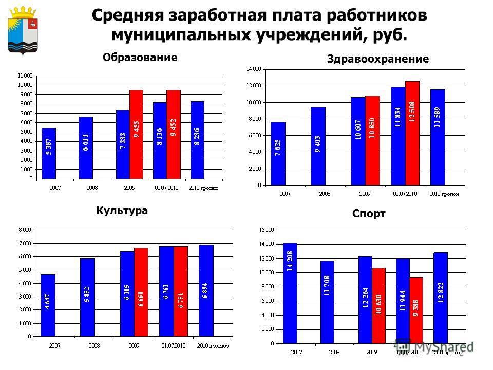 2 Средняя заработная плата работников муниципальных учреждений, руб. Образование Здравоохранение Культура Спорт