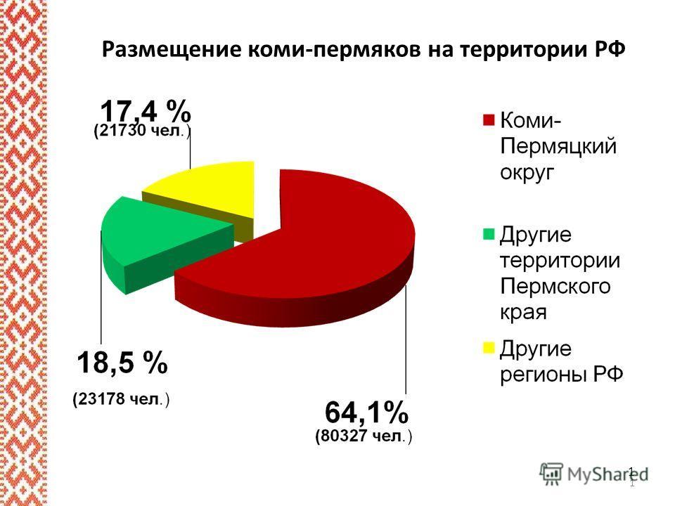 1 Размещение коми-пермяков на территории РФ 1