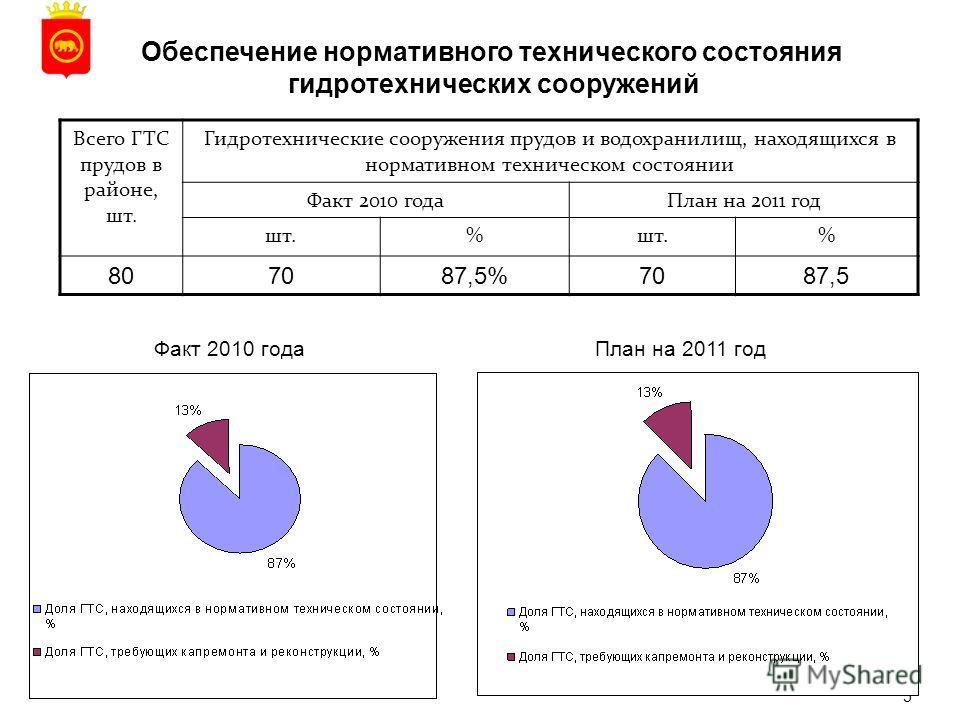 5 Обеспечение нормативного технического состояния гидротехнических сооружений Всего ГТС прудов в районе, шт. Гидротехнические сооружения прудов и водохранилищ, находящихся в нормативном техническом состоянии Факт 2010 годаПлан на 2011 год шт.% % 8070