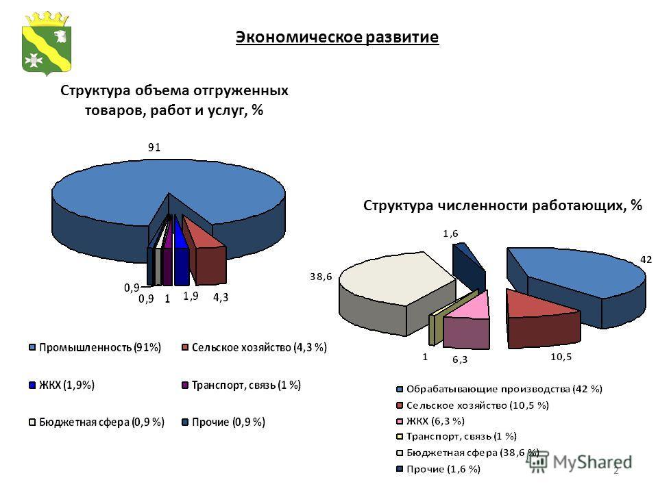 22 Экономическое развитие Структура объема отгруженных товаров, работ и услуг, % Структура численности работающих, %