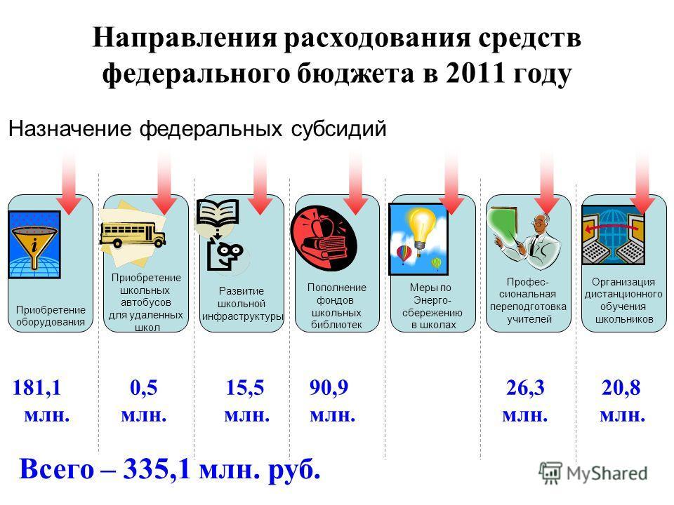 Направления расходования средств федерального бюджета в 2011 году 181,1 0,5 15,5 90,9 26,3 20,8 млн. млн. млн. млн. млн. млн. Всего – 335,1 млн. руб. Приобретение школьных автобусов для удаленных школ Приобретение оборудования Развитие школьной инфра