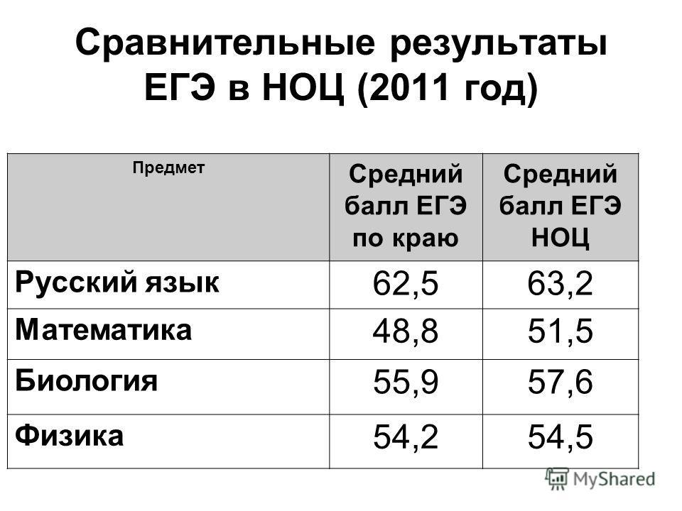 Сравнительные результаты ЕГЭ в НОЦ (2011 год) Предмет Средний балл ЕГЭ по краю Средний балл ЕГЭ НОЦ Русский язык 62,563,2 Математика 48,851,5 Биология 55,957,6 Физика 54,254,5