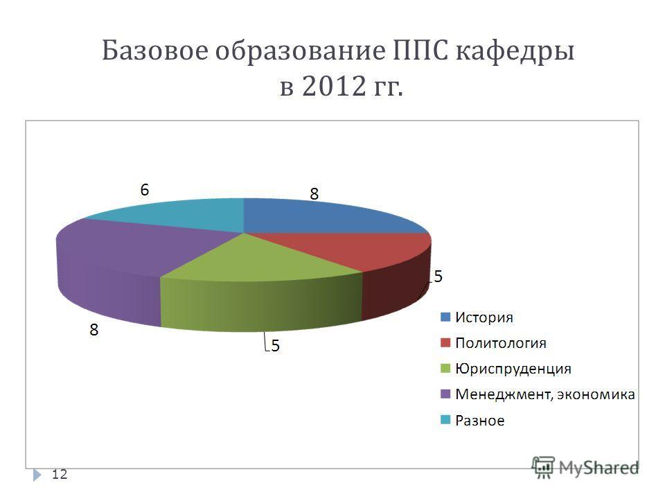 Базовое образование ППС кафедры в 2012 гг. 12
