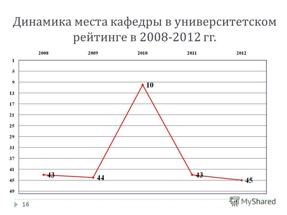 Динамика места кафедры в университетском рейтинге в 2008-2012 гг. 16
