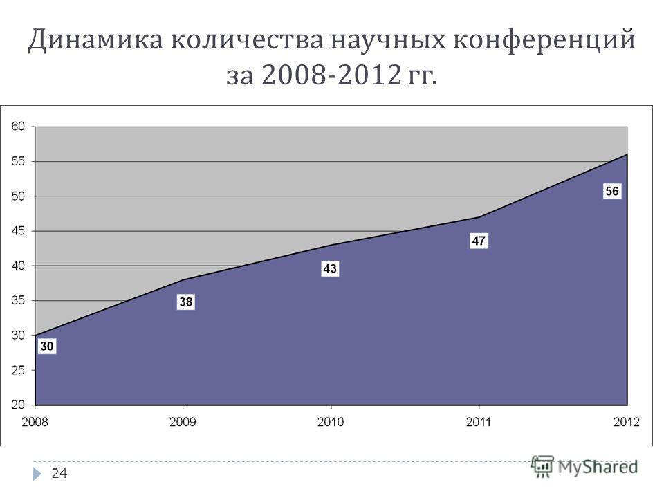 24 Динамика количества научных конференций за 2008-2012 гг.