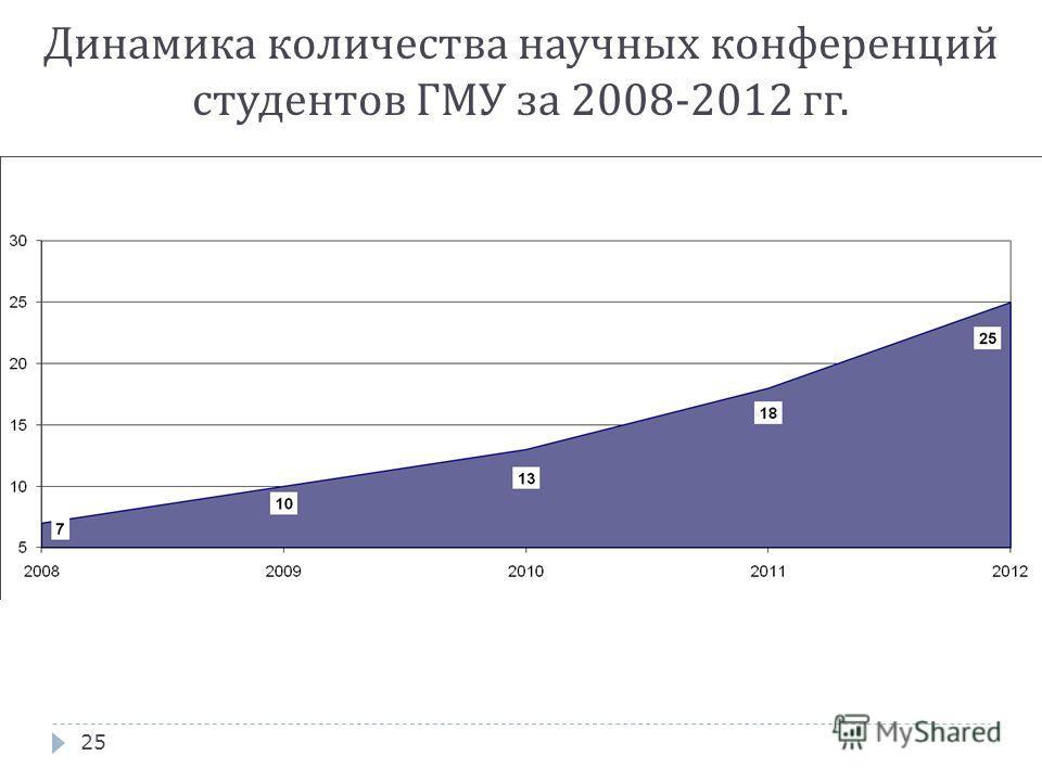 25 Динамика количества научных конференций студентов ГМУ за 2008-2012 гг.