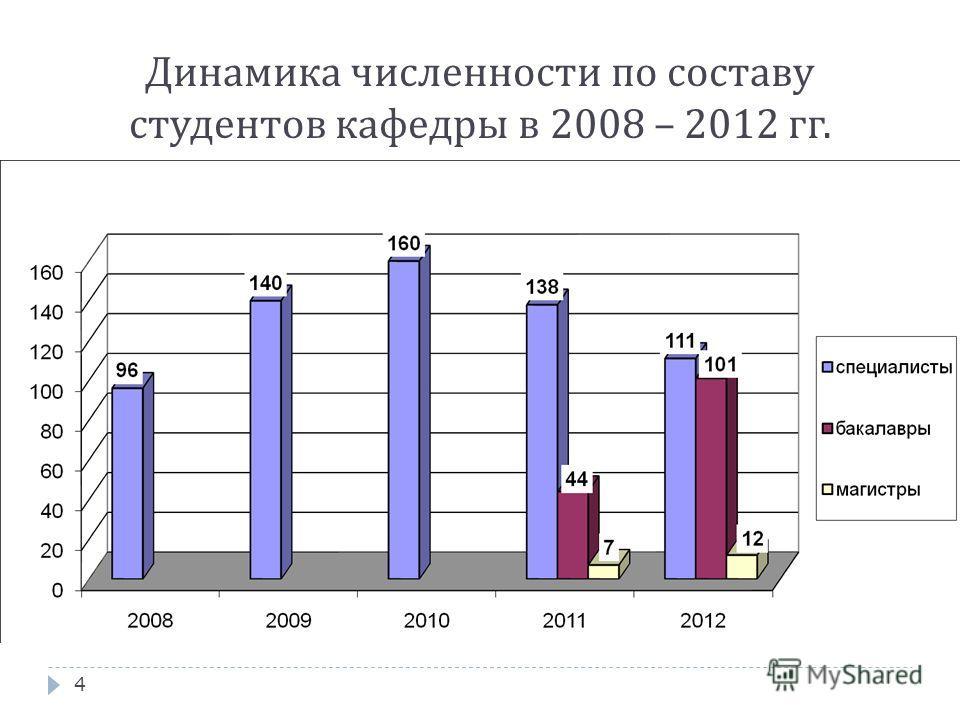 Динамика численности по составу студентов кафедры в 2008 – 2012 гг. 4