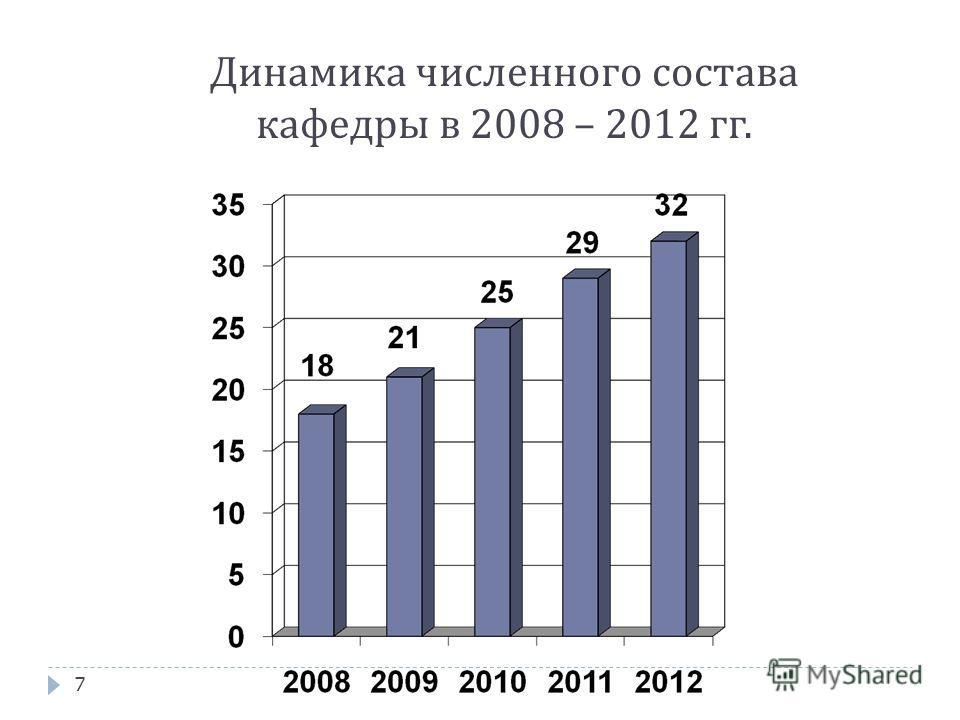 Динамика численного состава кафедры в 2008 – 2012 гг. 7