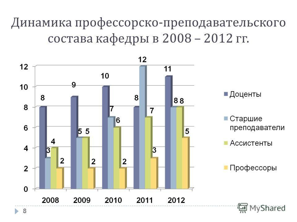 Динамика профессорско-преподавательского состава кафедры в 2008 – 2012 гг. 8