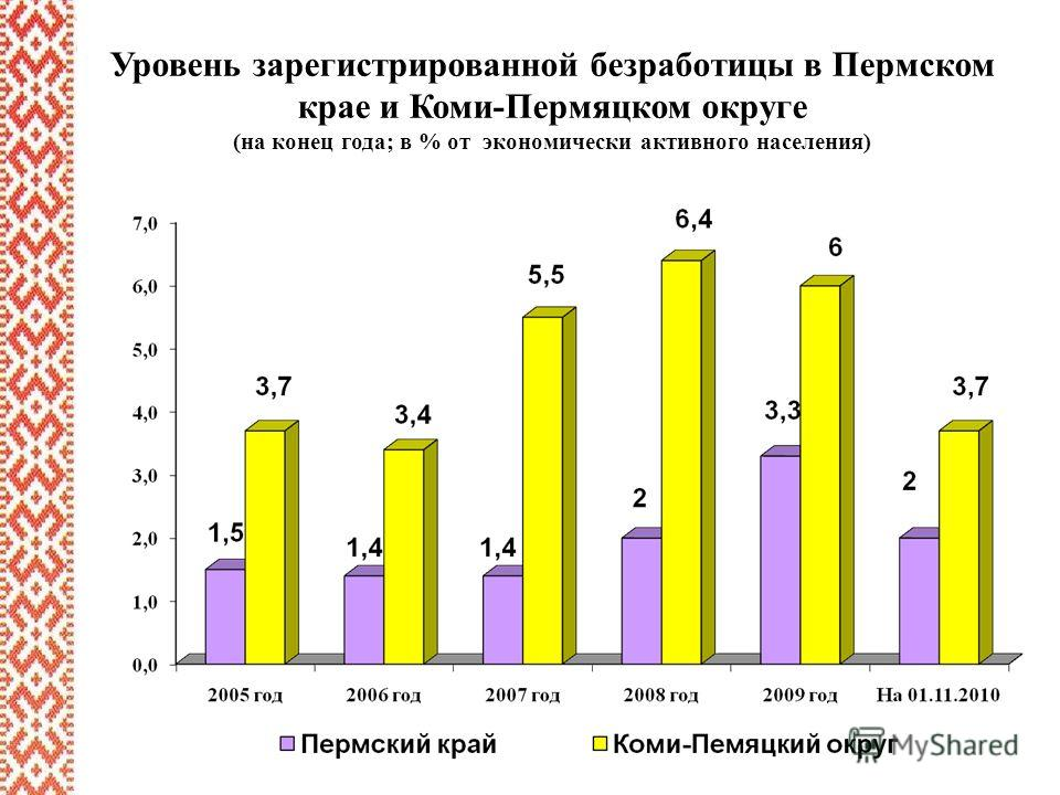 Уровень зарегистрированной безработицы в Пермском крае и Коми-Пермяцком округе (на конец года; в % от экономически активного населения)