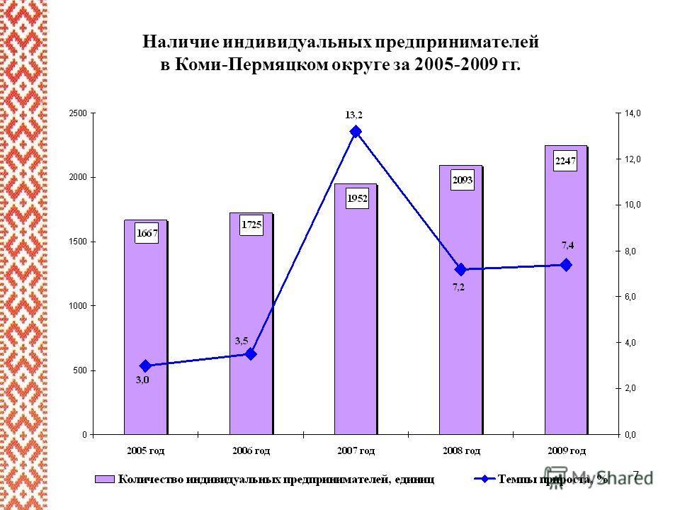 7 Наличие индивидуальных предпринимателей в Коми-Пермяцком округе за 2005-2009 гг.