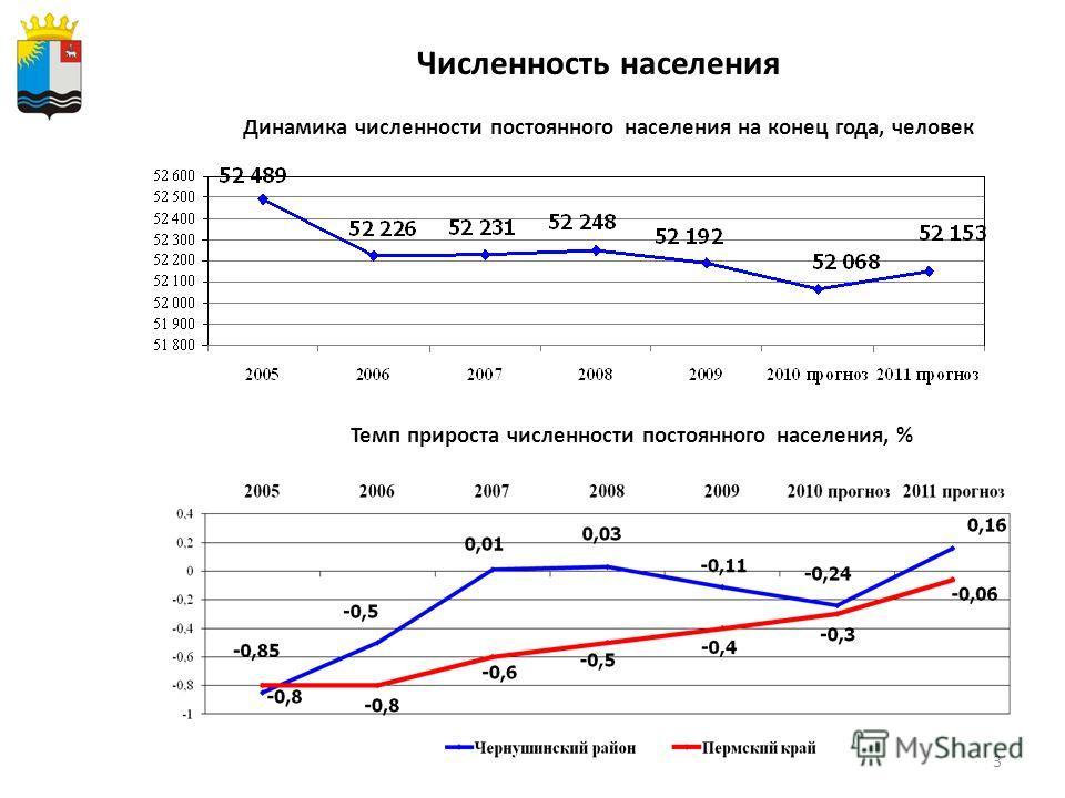 3 Динамика численности постоянного населения на конец года, человек Темп прироста численности постоянного населения, % Численность населения