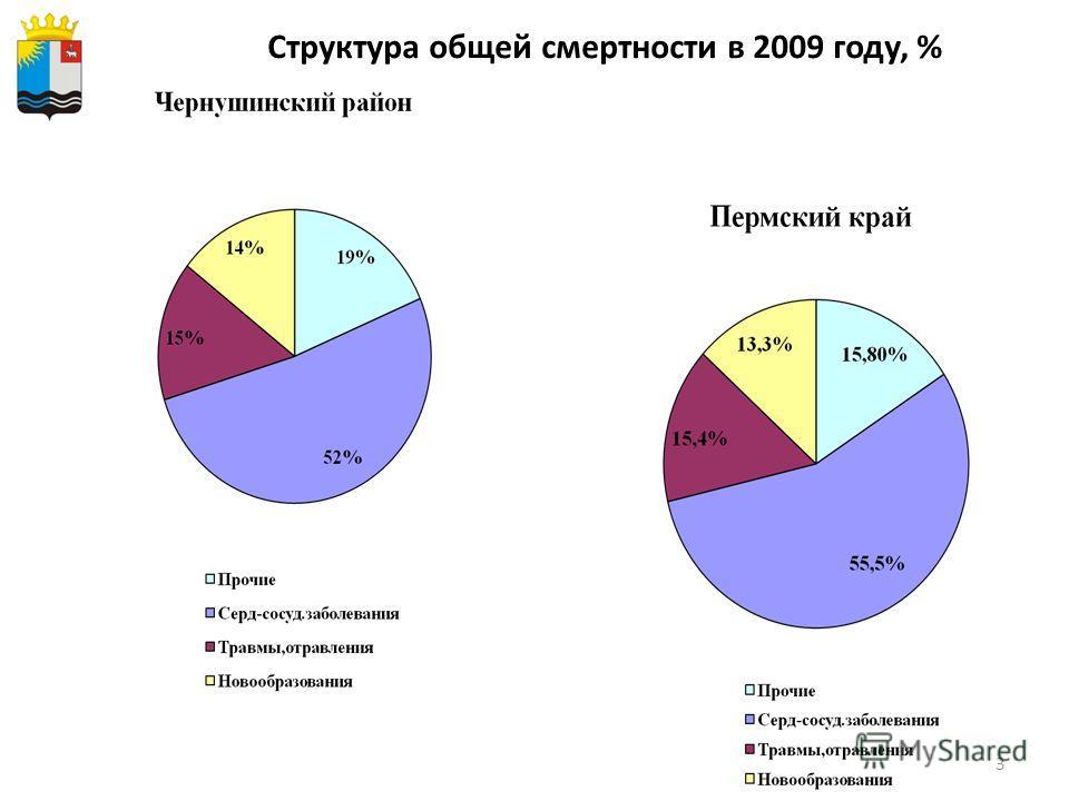 3 Структура общей смертности в 2009 году, %
