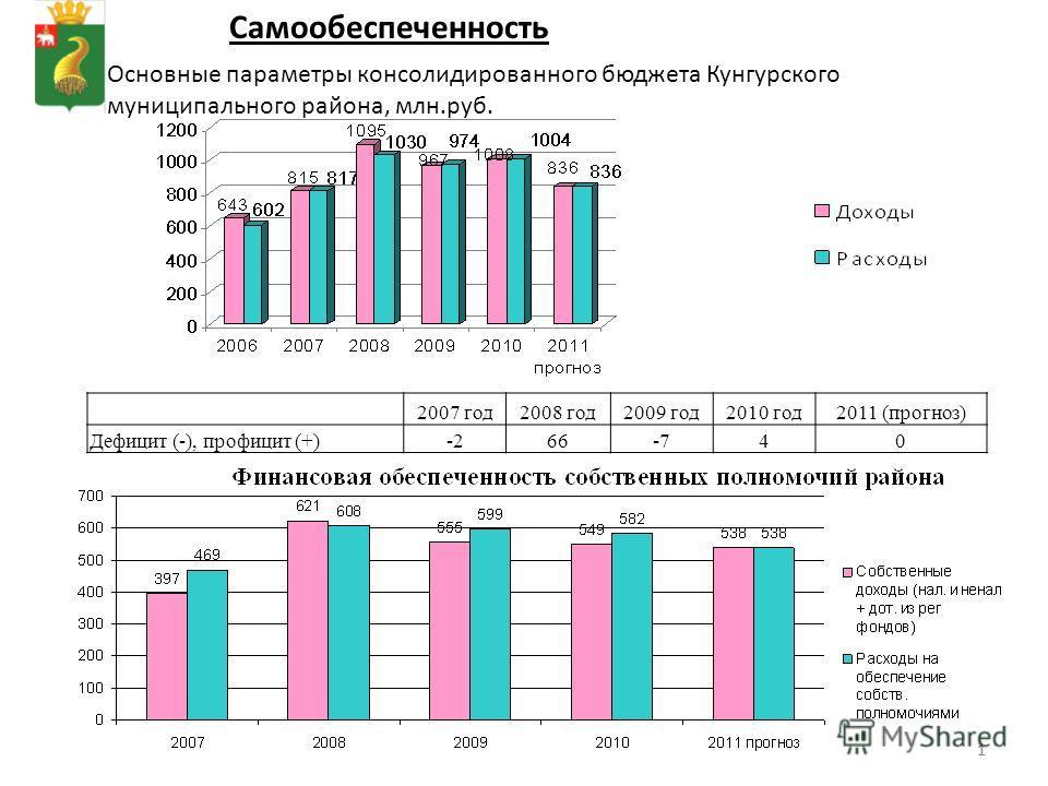 11 Основные параметры консолидированного бюджета Кунгурского муниципального района, млн.руб. Самообеспеченность 2007 год2008 год2009 год2010 год2011 (прогноз) Дефицит (-), профицит (+)-266-740