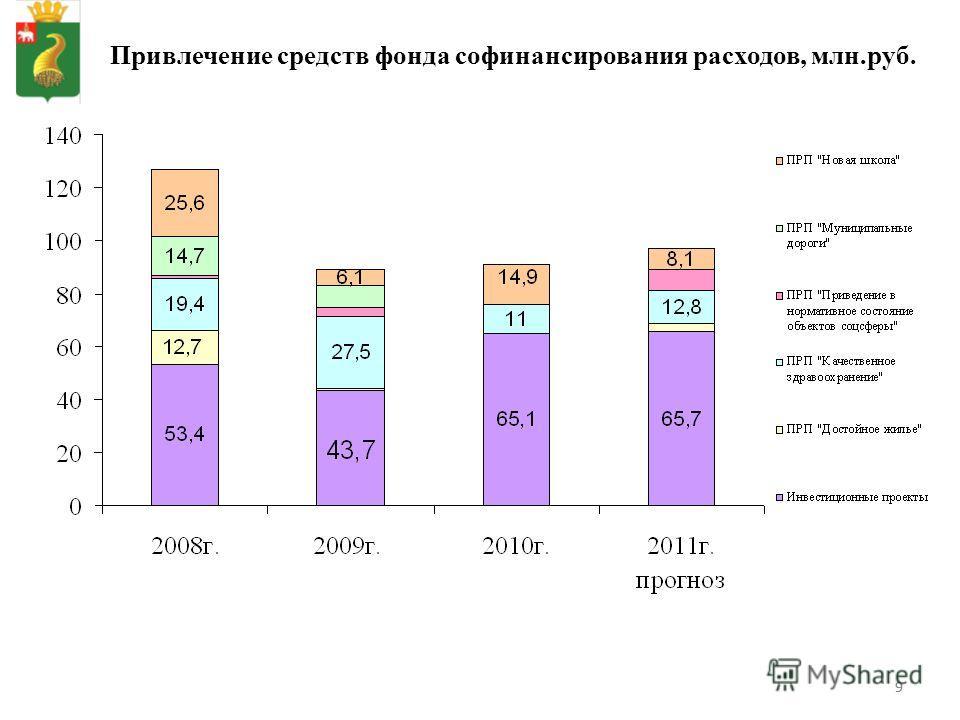 99 Привлечение средств фонда софинансирования расходов, млн.руб.