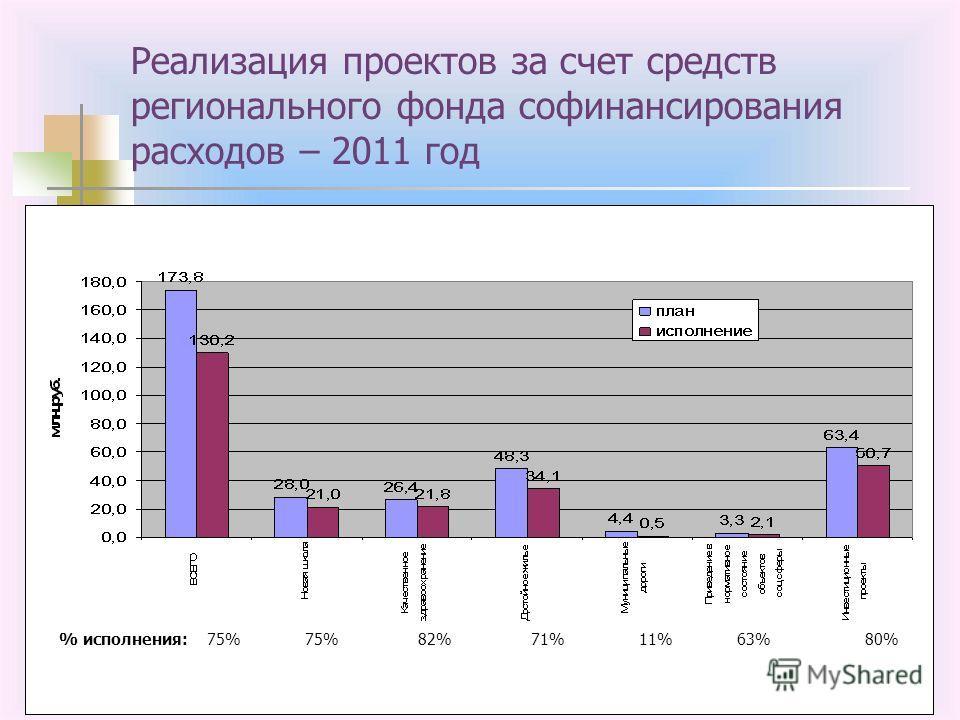8 Реализация проектов за счет средств регионального фонда софинансирования расходов – 2011 год % исполнения: 75% 75% 82% 71% 11% 63% 80%