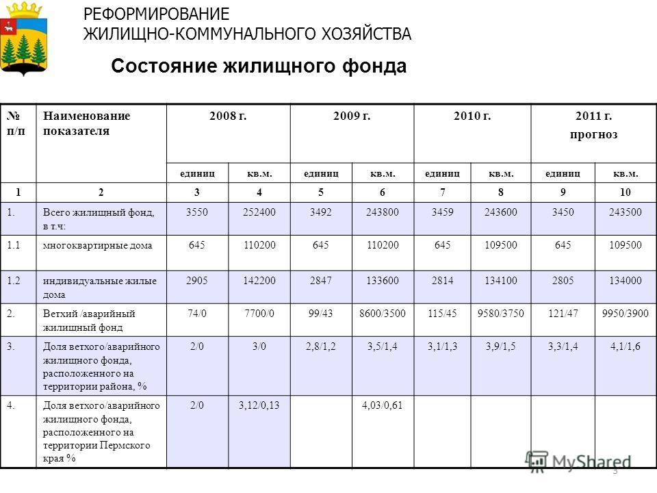 3 Состояние жилищного фонда РЕФОРМИРОВАНИЕ ЖИЛИЩНО-КОММУНАЛЬНОГО ХОЗЯЙСТВА п/п Наименование показателя 2008 г.2009 г.2010 г.2011 г. прогноз единицкв.м.единицкв.м.единицкв.м.единицкв.м. 12345678910 1.Всего жилищный фонд, в т.ч: 35502524003492243800345