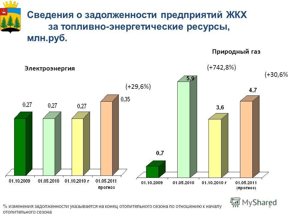 8 Сведения о задолженности предприятий ЖКХ за топливно-энергетические ресурсы, млн.руб. % изменения задолженности указывается на конец отопительного сезона по отношению к началу отопительного сезона Электроэнергия Природный газ (+742,8%) (+30,6%) (+2